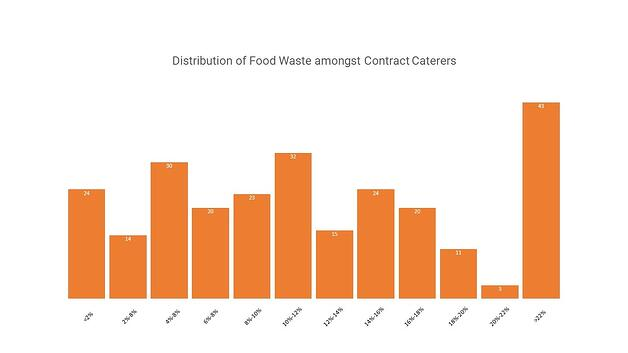 Distribution of food waste amongst contract caterers