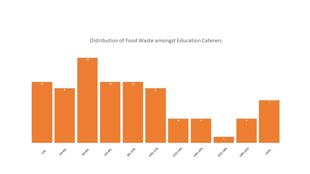 Distribution of food waste amongst education caterers